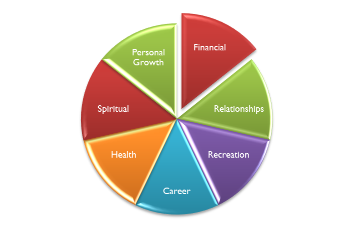 life factors and life events Experiences of psychosis  research also suggests that a number of factors may interact to contribute  significant life events like relationship breakdowns.